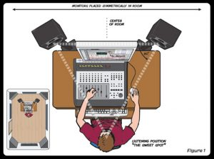 UnderstandingStudioMonitors_Placement_1_big