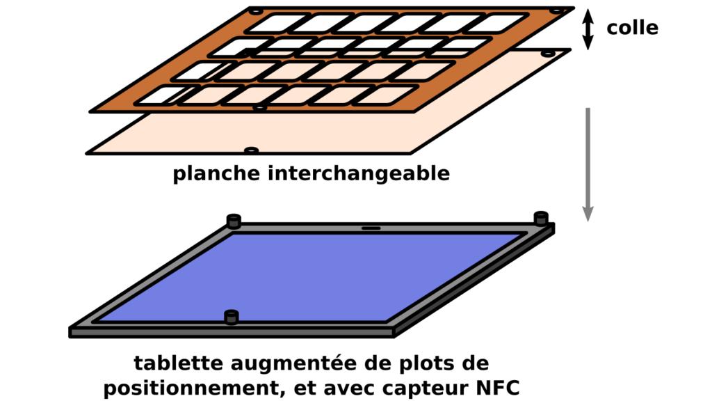 Tablette avec planche de pictogrammes