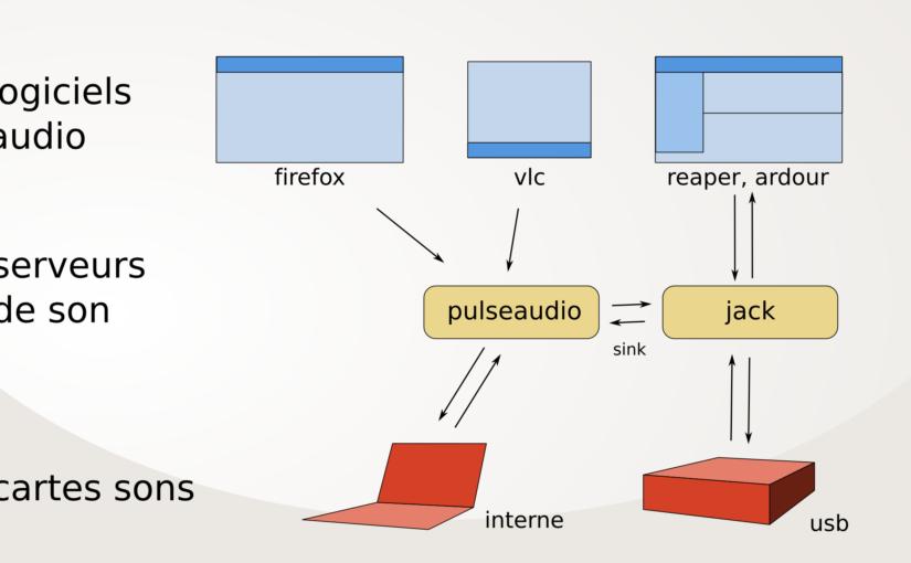 Utiliser un serveur de son sous GNU/Linux